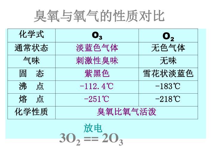 臭氧与氧气的性质对比
