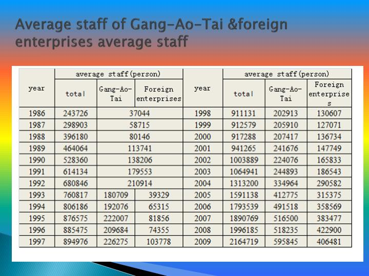 Average staff of Gang-