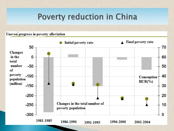 Poverty reduction in China