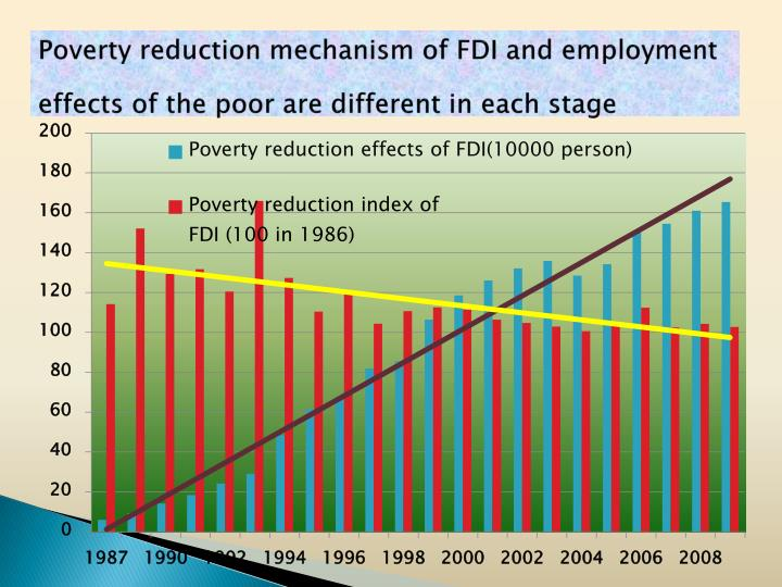 Poverty reduction mechanismof FDI and employment effectsof the poor are different in each stage