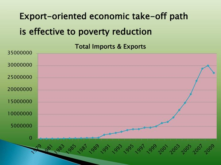 Export-oriented economic take-off path is effective to poverty reduction