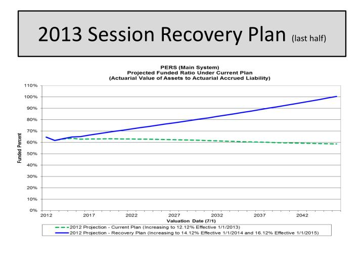 2013 Session Recovery Plan
