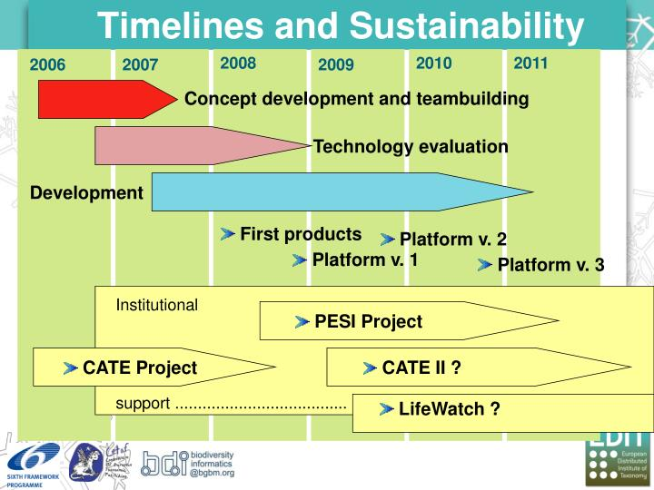 Timelines and Sustainability