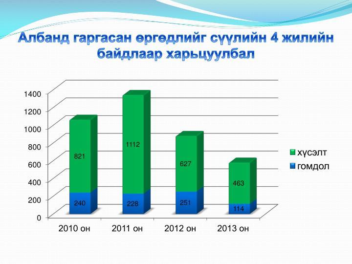 Албанд гаргасан өргөдлийг сүүлийн 4 жилийн байдлаар харьцуулбал