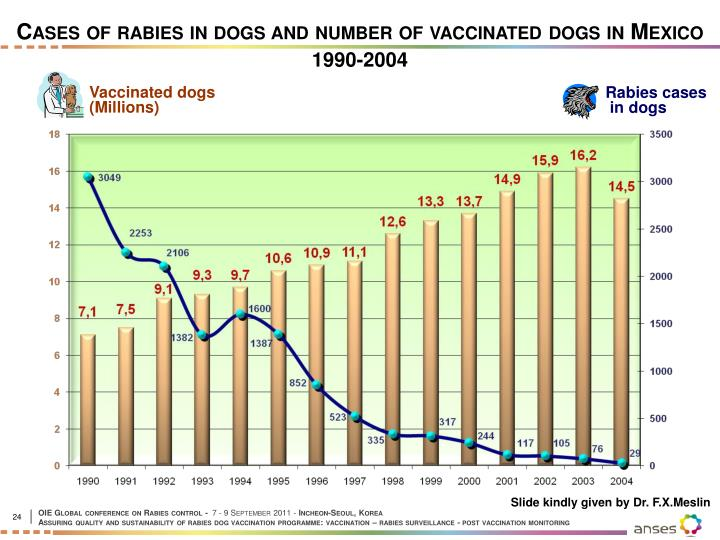 Cases of rabies in dogs and number of vaccinated dogs in Mexico