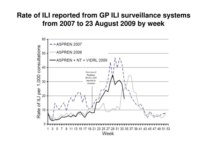 Rate of ILI reported from GP ILI surveillance systems from 2007 to 23 August 2009 by week