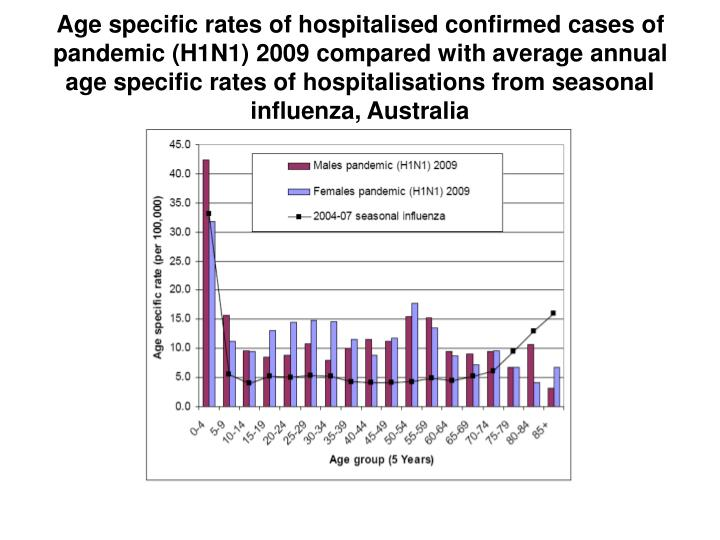 Age specific rates of hospitalised confirmed cases of pandemic (H1N1) 2009 compared with average annual age specific rates of hospitalisations from seasonal