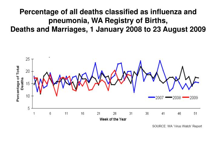 Percentage of all deaths classified as influenza and pneumonia, WA Registry of Births,