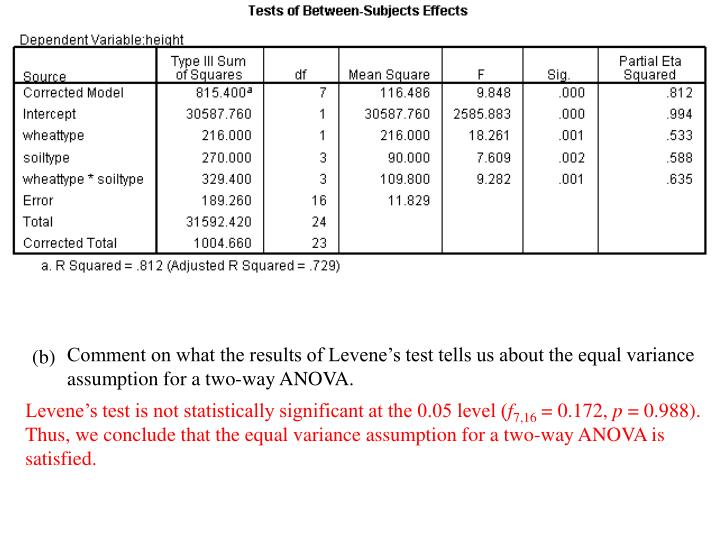 Comment on what the results of Levene's test tells us about the equal variance assumption for a two-way ANOVA.