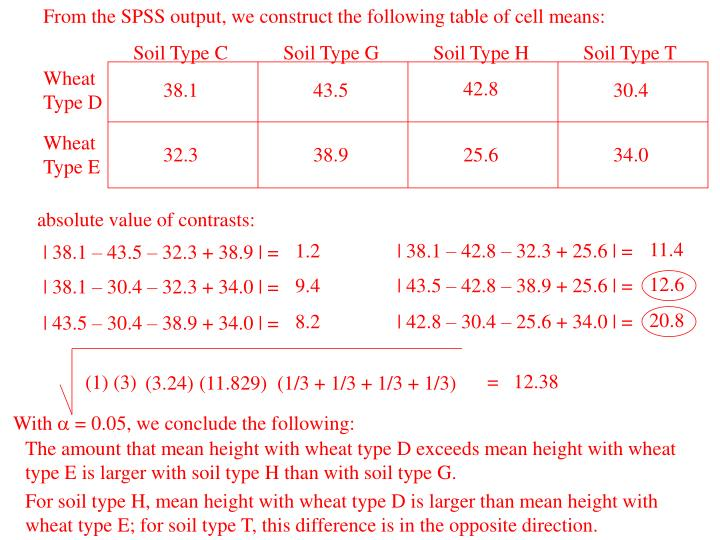 From the SPSS output, we construct the following table of cell means: