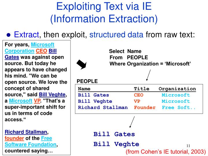 Exploiting Text via IE