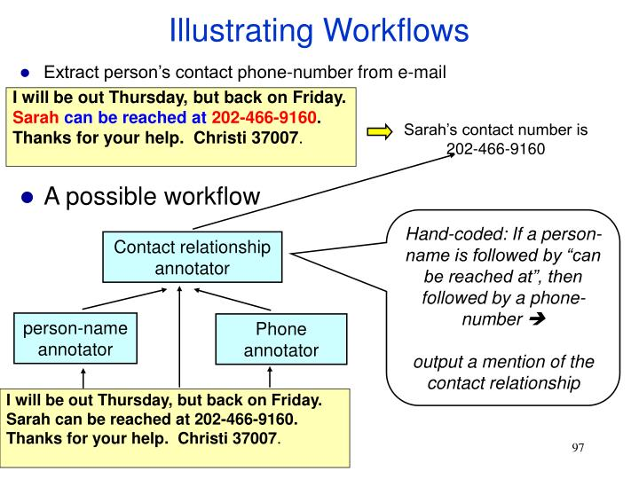 Illustrating Workflows