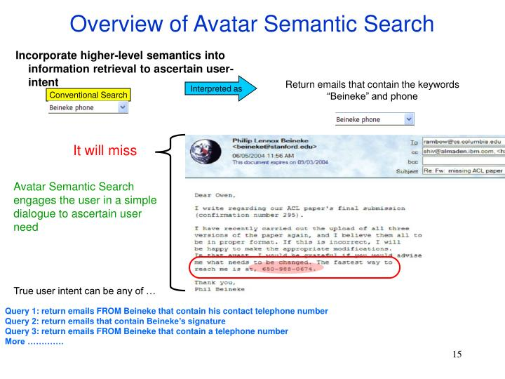 Overview of Avatar Semantic Search