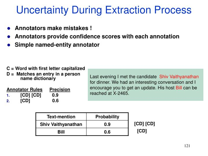 Uncertainty During Extraction Process