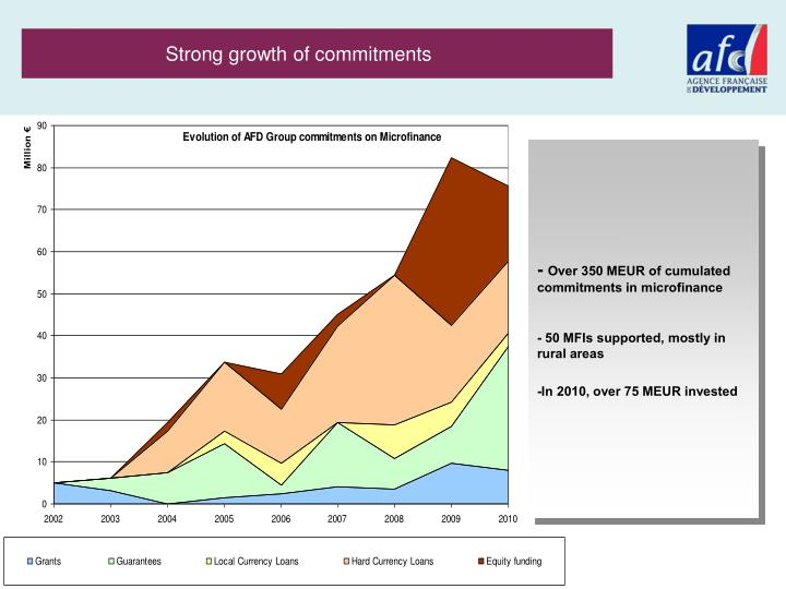 Strong growth of commitments