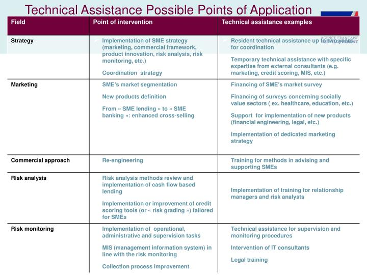 Technical Assistance Possible Points of Application