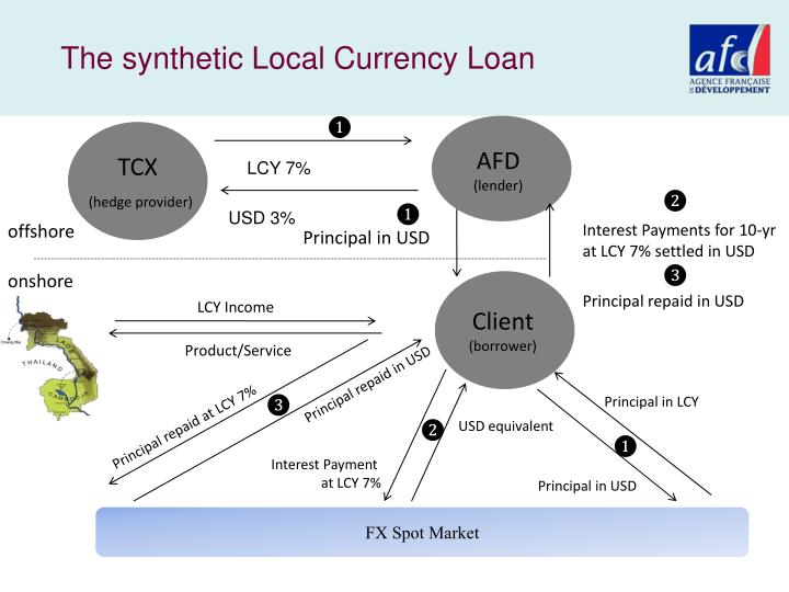 The synthetic Local Currency Loan