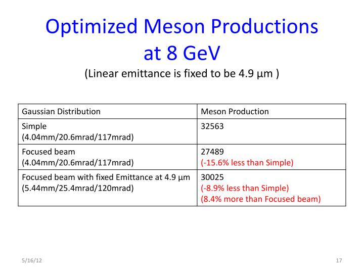 Optimized Meson Productions
