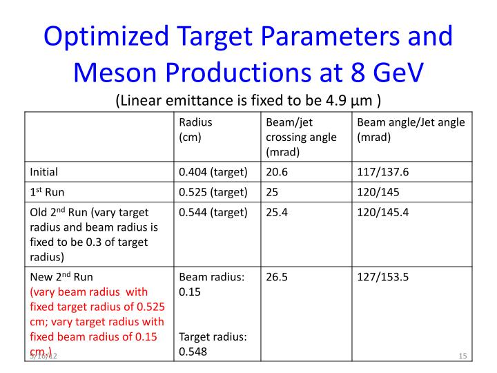 Optimized Target Parameters and Meson Productions at 8 GeV
