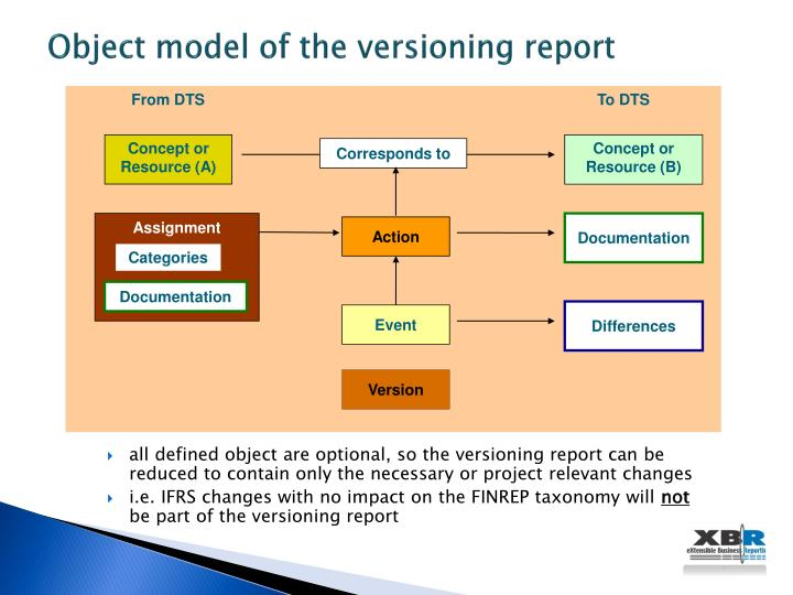 Object model of the versioning report