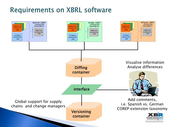 Requirements on XBRL software