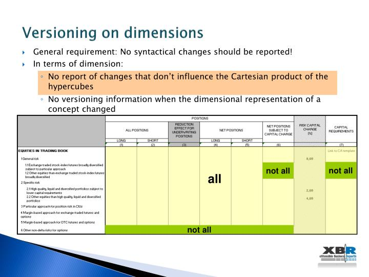Versioning on dimensions