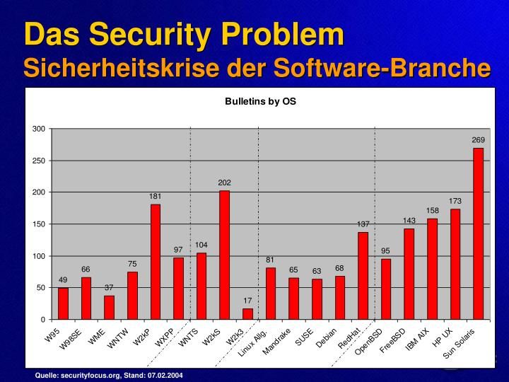 Quelle: securityfocus.org, Stand: 07.02.2004