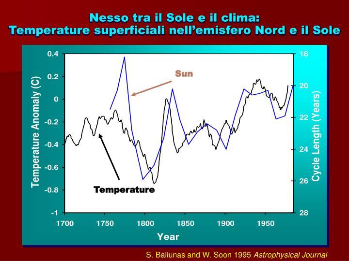 Nesso tra il Sole e il clima:
