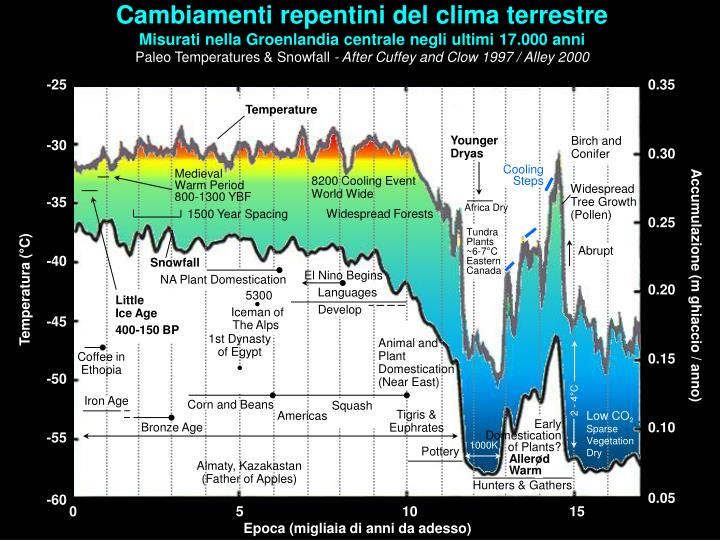Cambiamenti repentini del clima terrestre