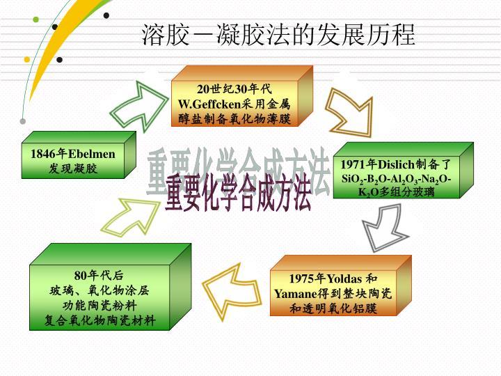 溶胶-凝胶法的发展历程