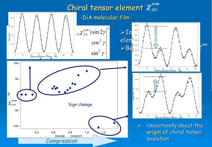 Chiral tensor element