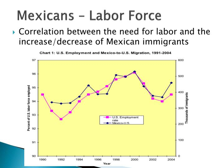 Mexicans – Labor Force