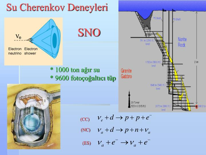 Su Cherenkov Deneyleri