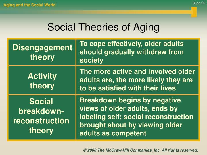 Aging and the Social World