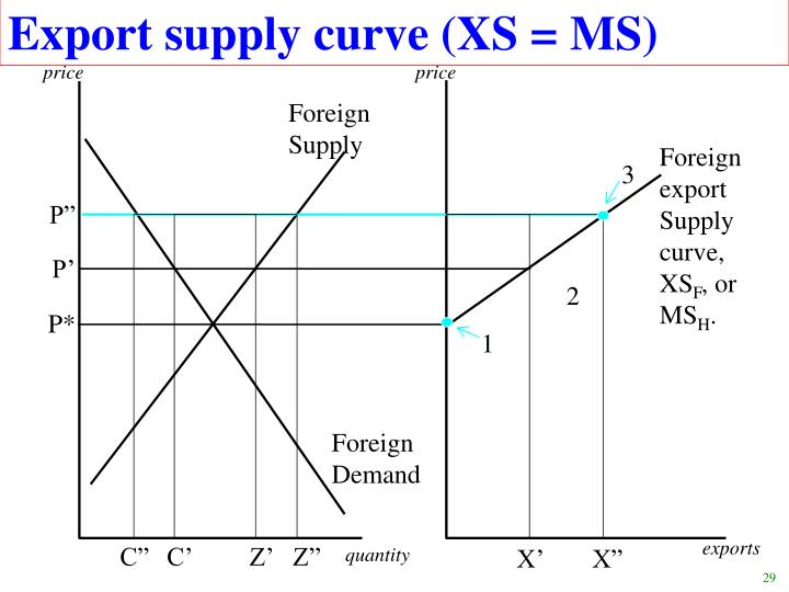 Export supply curve (XS = MS)