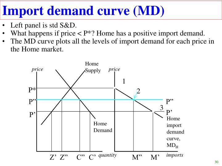 Import demand curve (MD)
