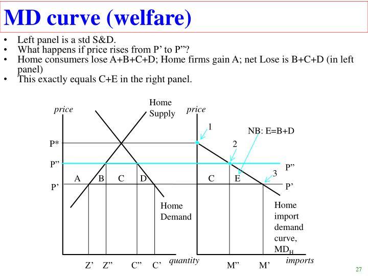 MD curve (welfare)
