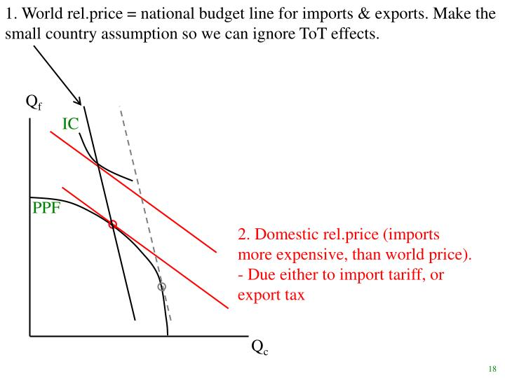 1. World rel.price = national budget line for imports & exports. Make the small country assumption so we can ignore ToT effects.