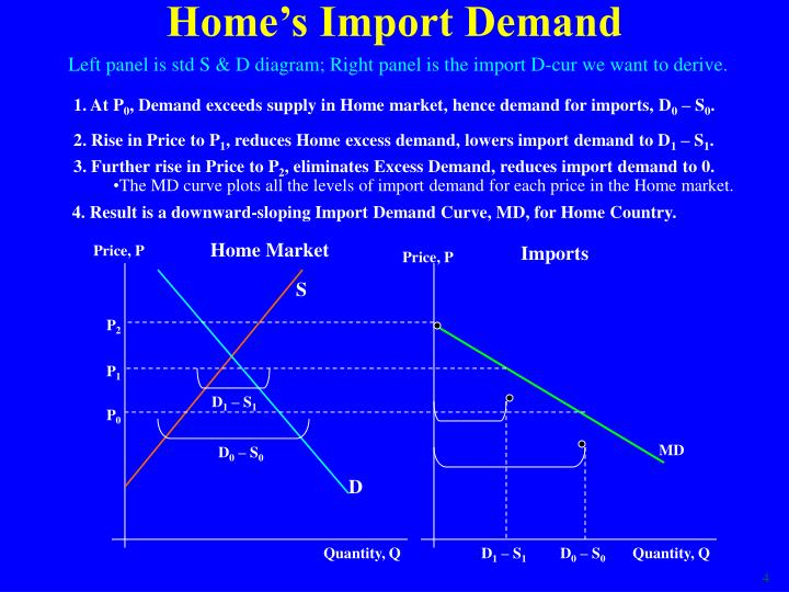 Home's Import Demand