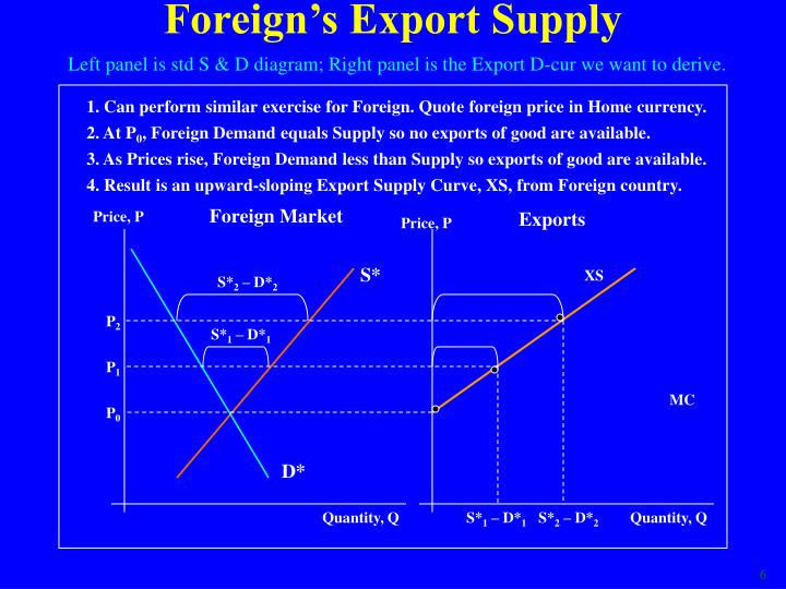 Foreign's Export Supply