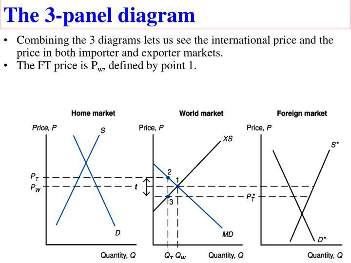 The 3-panel diagram