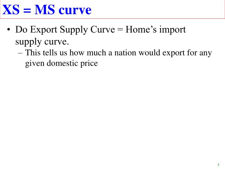 XS = MS curve