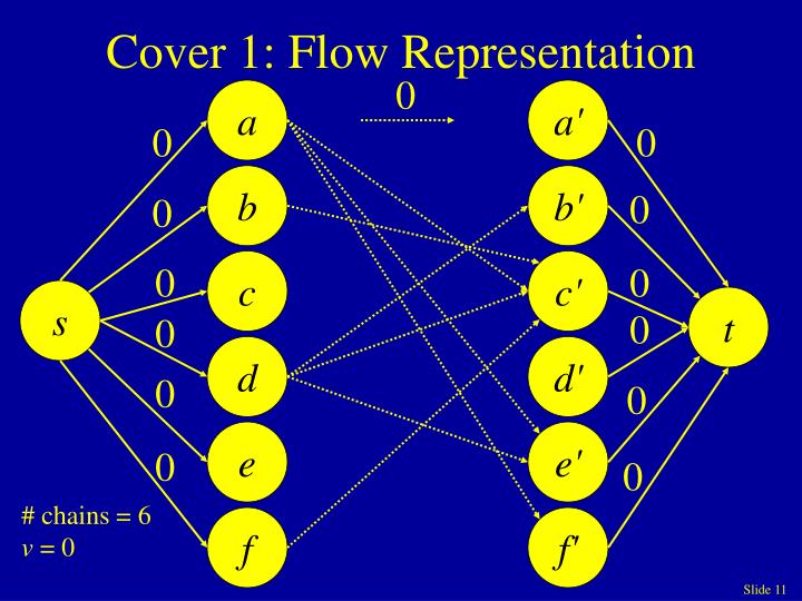 Cover 1: Flow Representation