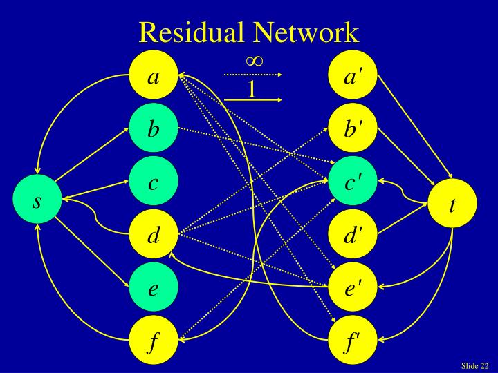 Residual Network