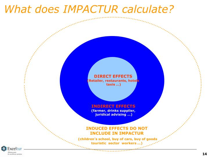 What does IMPACTUR calculate?
