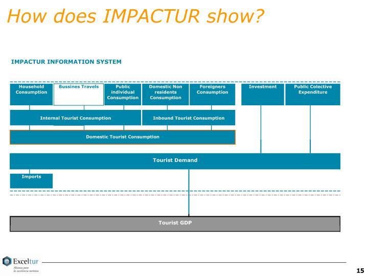 How does IMPACTUR show?