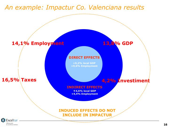 An example: Impactur Co. Valenciana results
