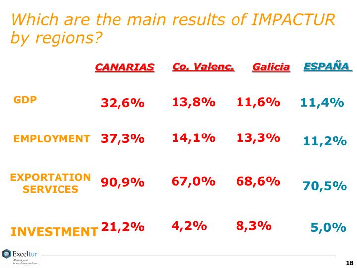 Which are the main results of IMPACTUR by regions?