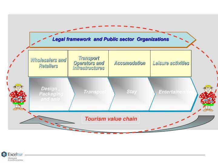 Legal framework  and Public sector  Organizations