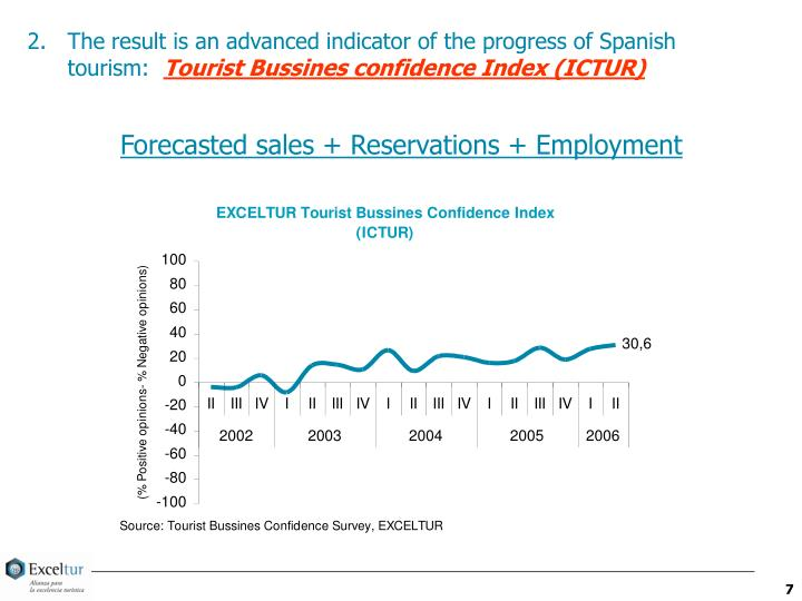 The result is an advanced indicator of the progress of Spanish tourism: